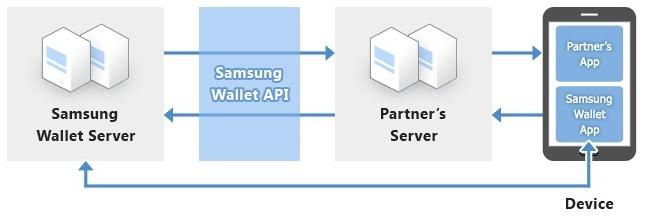 Samsung Wallet Service Framework