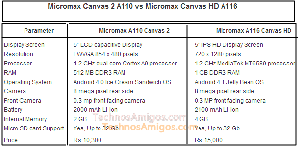 A110 vs A116 Canvas Phone Comparison