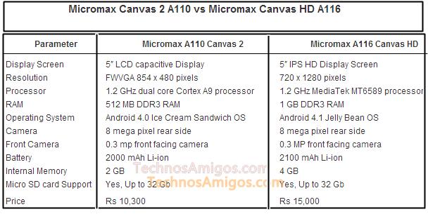 A110 vs A116 Canvas Phone Comparison