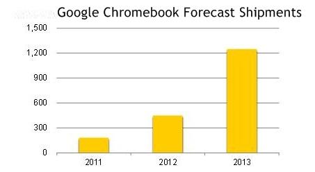 Google Chromebook 2013