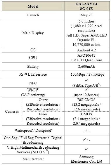 Samsung Galaxy S4 NTT Docomo