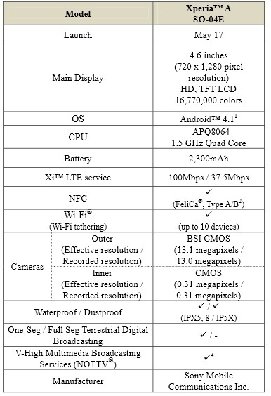 Sony Xperia A specs