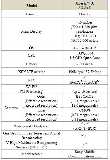 Sony Xperia A specs