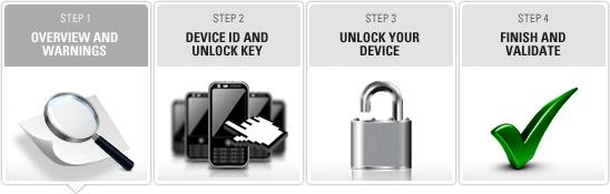 Moto X Bootloaders unlock