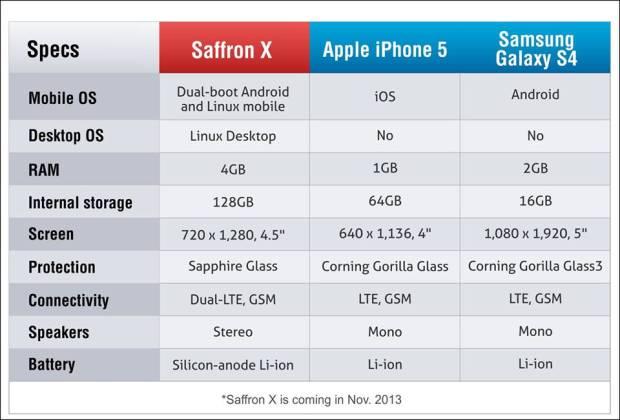 Smart Namo Saffron X