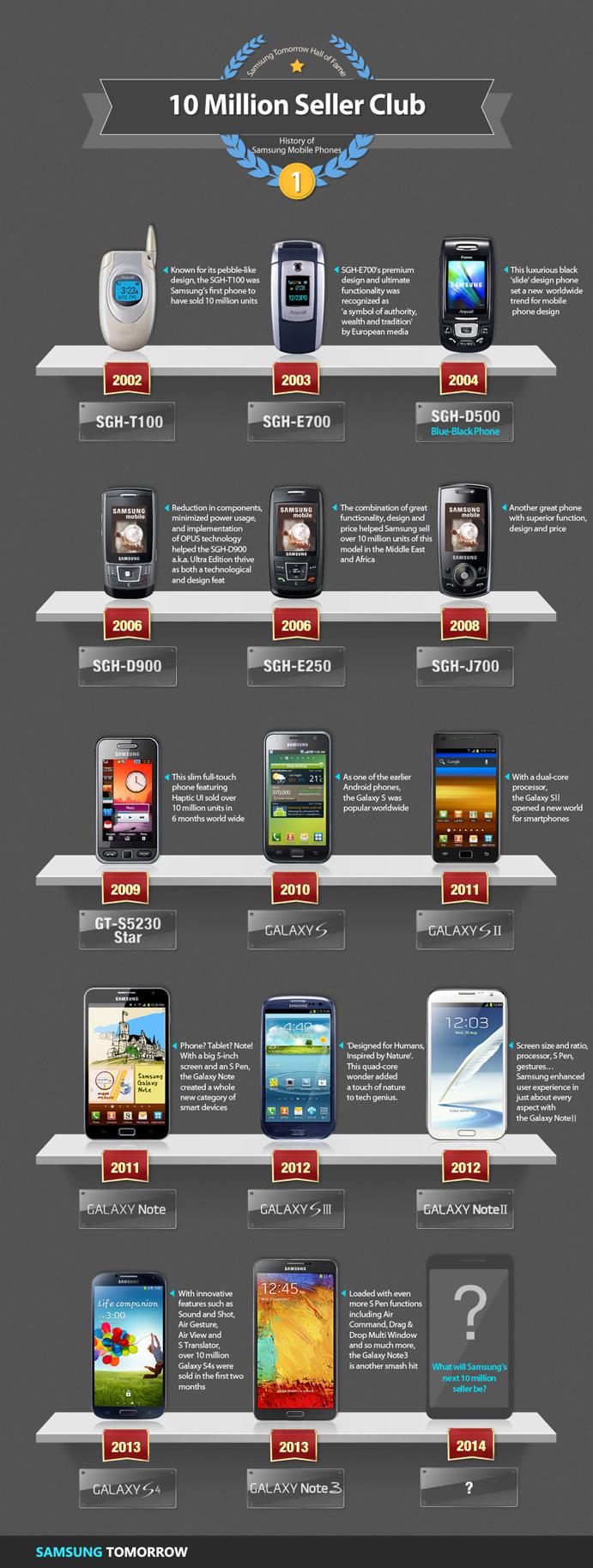 Samsung Sales Figure