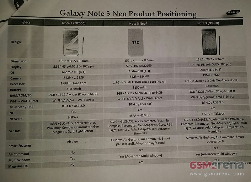 Samsung Galaxy Note 3 Neo Phone