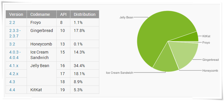 Android Distribution Stats April 1, 2014