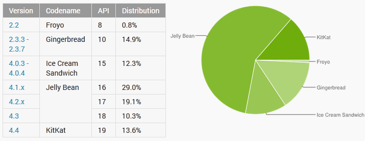 Android Distribution June 2014