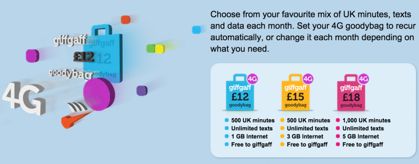 GiffGaff Goodybag Plans