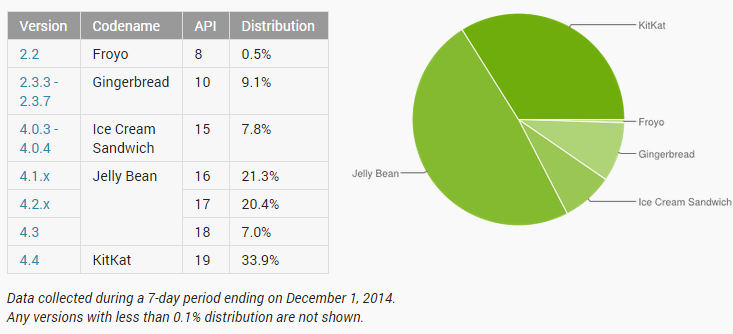 Android Distribution Stats Dec 2015