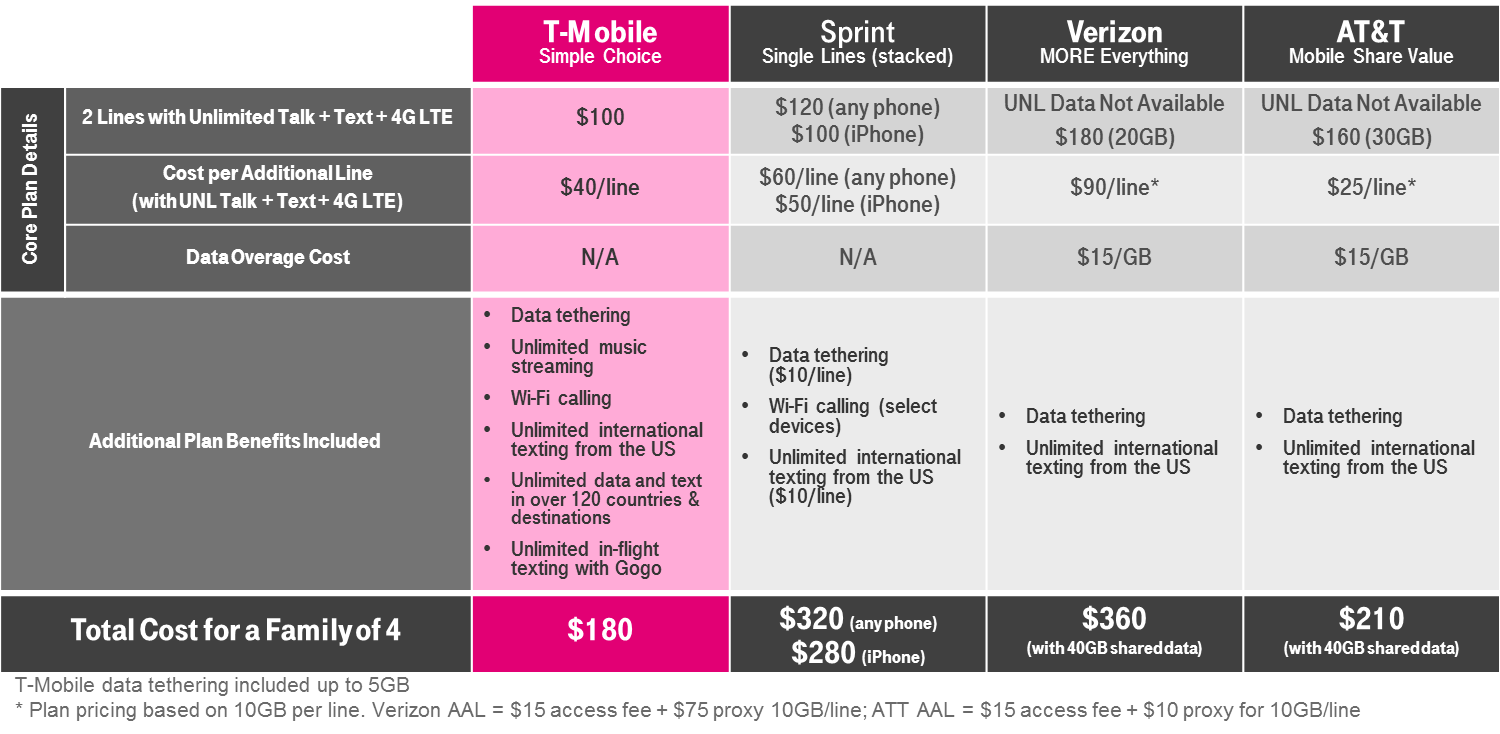 T-Mobile Simple Choice Plan