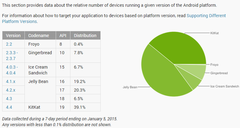 Android Distribution Stats