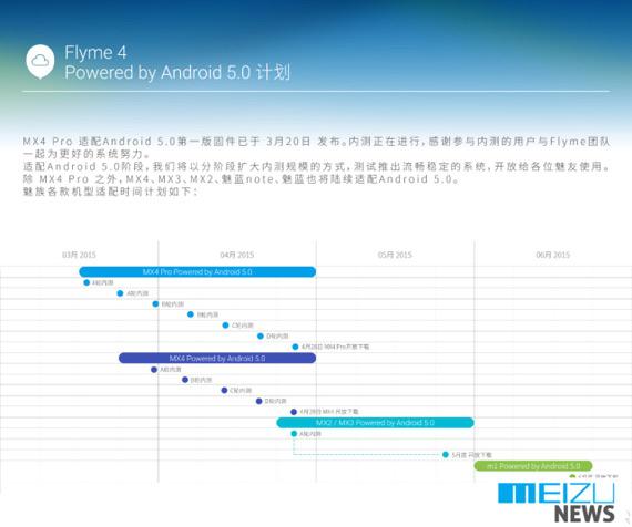 Meizu Android Lollipop update