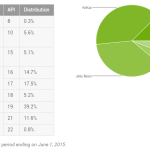 Android Distribution Stats June 2015 – Lollipop on 12.4% Devices