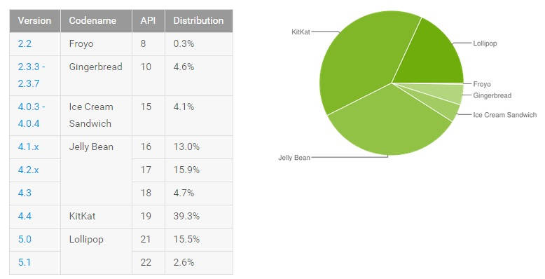 Android Distribution Aug 2015