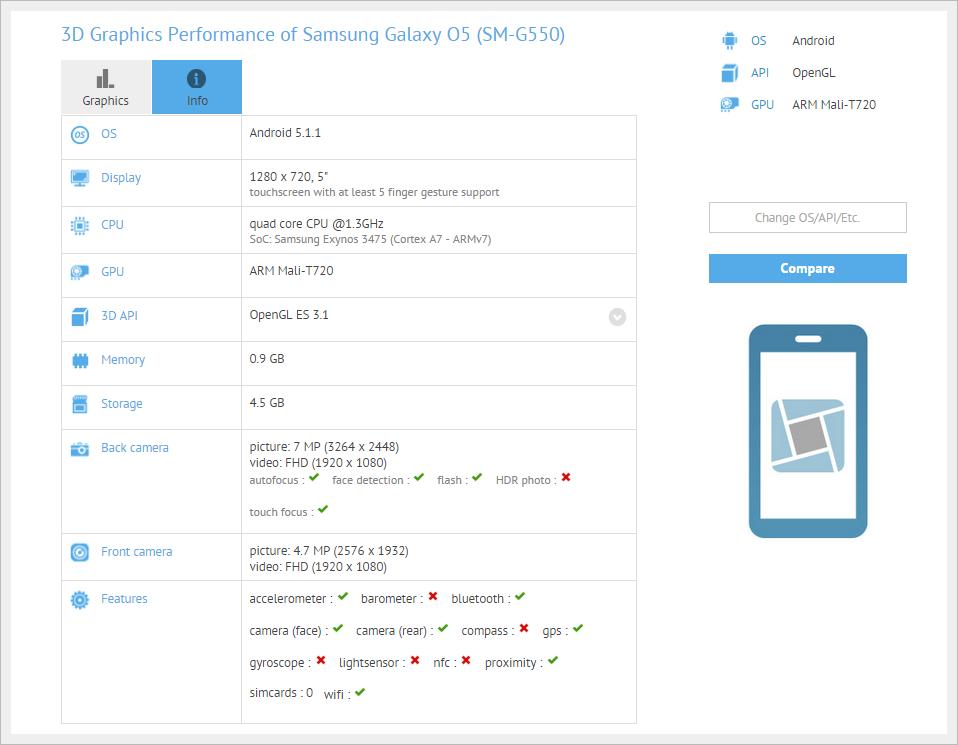 Samsung Galaxy O5 GFXBench Listing
