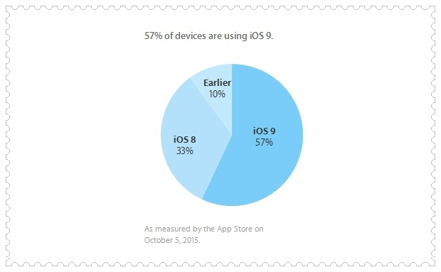 Apple Latest Stats