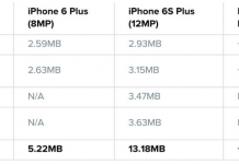 iPhone 6S Plus Camera Comparison
