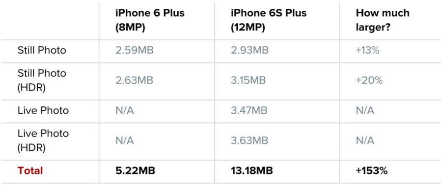 Apple Iphone 6 Plus Dimensions