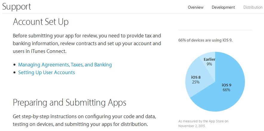 Apple iOS Distribution Stats