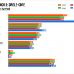 iPad Pro Benchmark Score – Notebook in Making