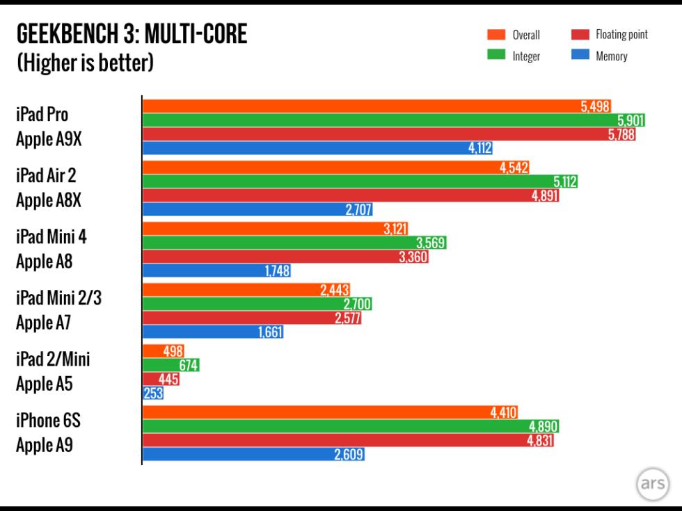 iPad Pro Multi-Core