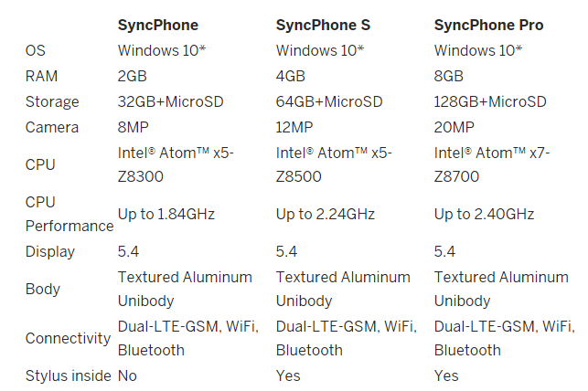 SyncPhone Comparison