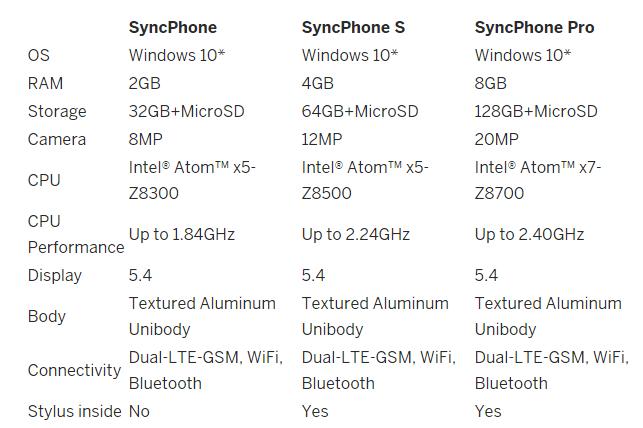 SyncPhone Comparison
