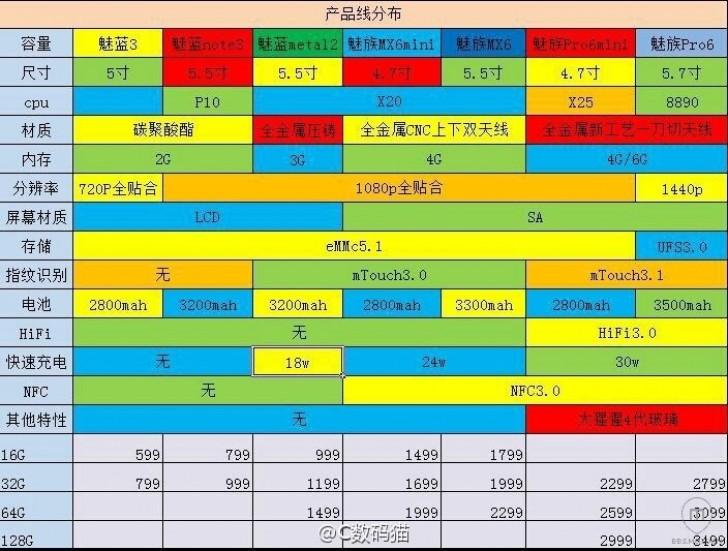 Meizu Leaked document