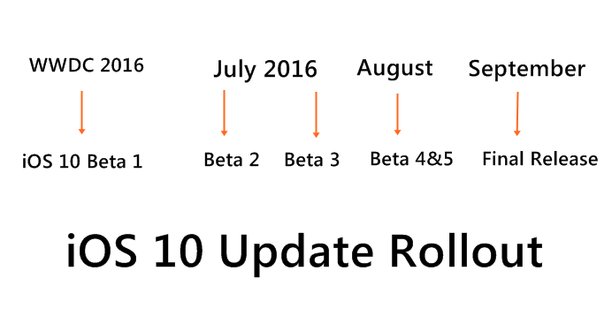 iOS 10 Beta roll out schedule