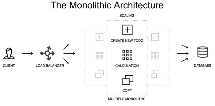 Monolithic Applications architecture