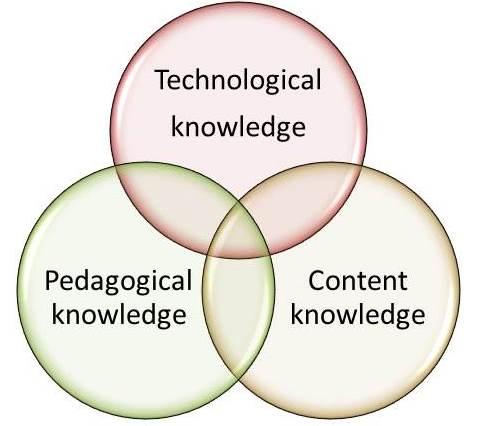 pedagogical technology