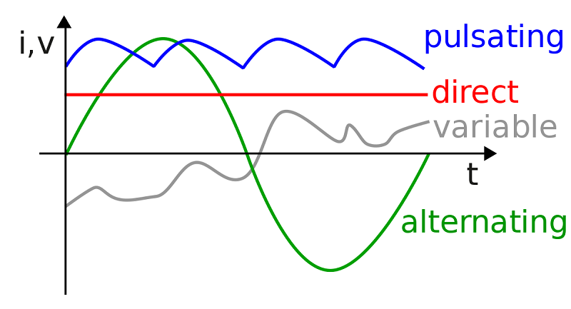 AC Current and Direct Current
