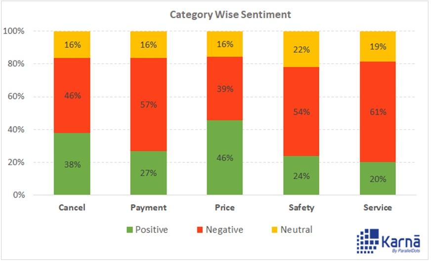 Breakdown of Sentiment for Categories