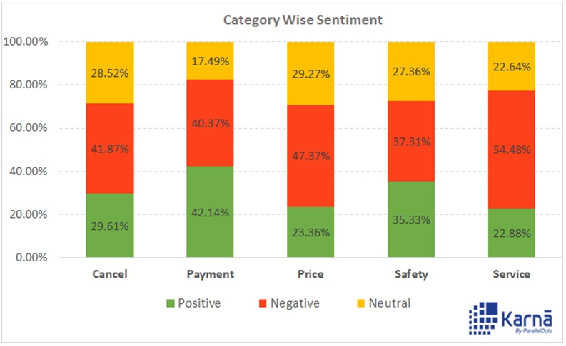 Category wise sentiment analysis