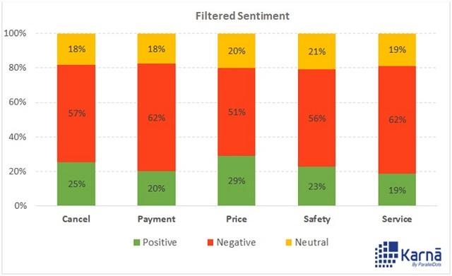 Filtered Sentiment Analysis