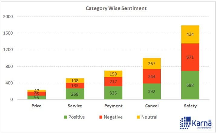 Sentiment Analysis for News headlines